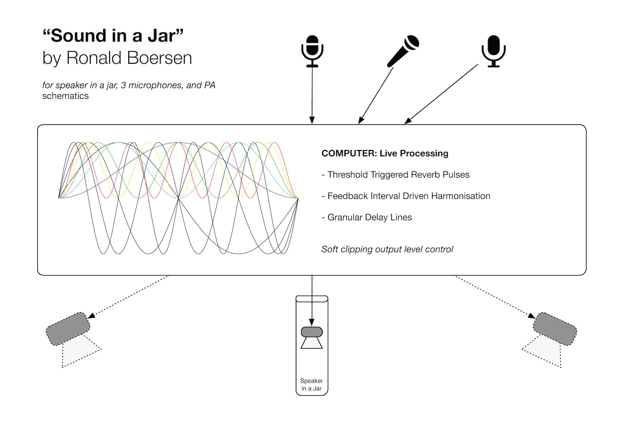 microphones loudspeakers max msp