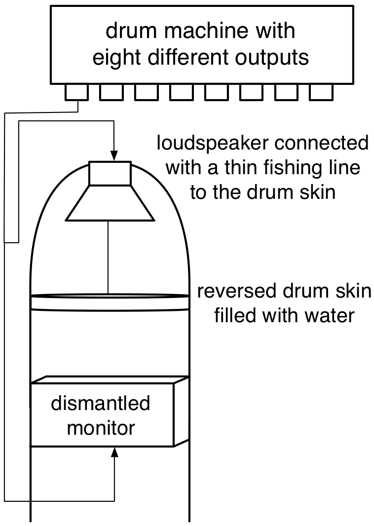 loudspeaker water drum skin