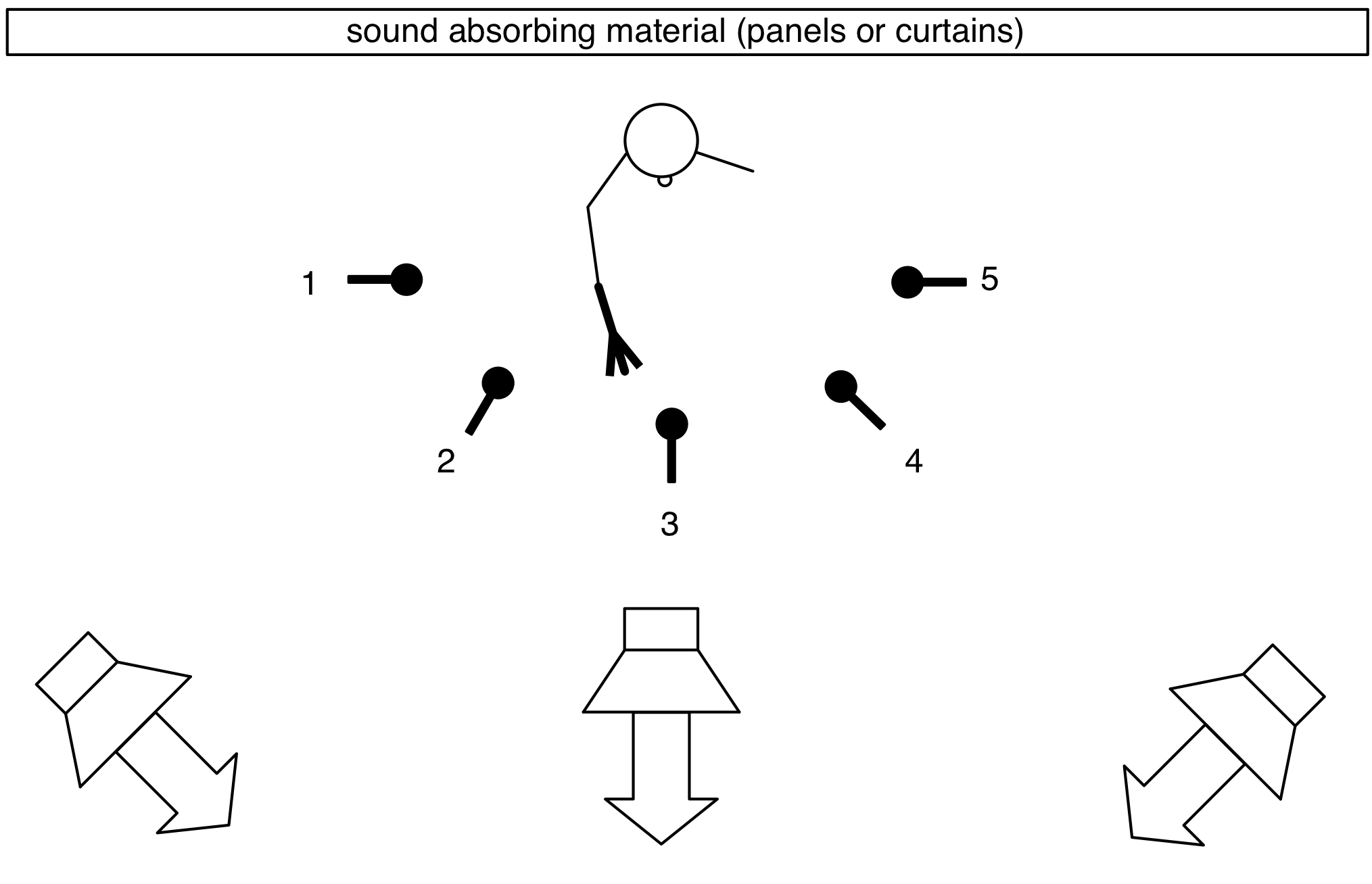 microphone loudspeaker set up scheme amplification