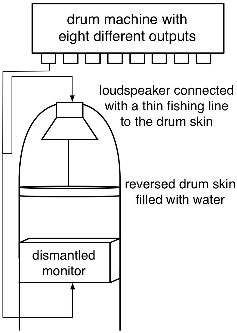 loudspeaker water drum skin